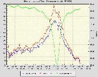 Wind speed and pressure chart from Hurrican Ivan