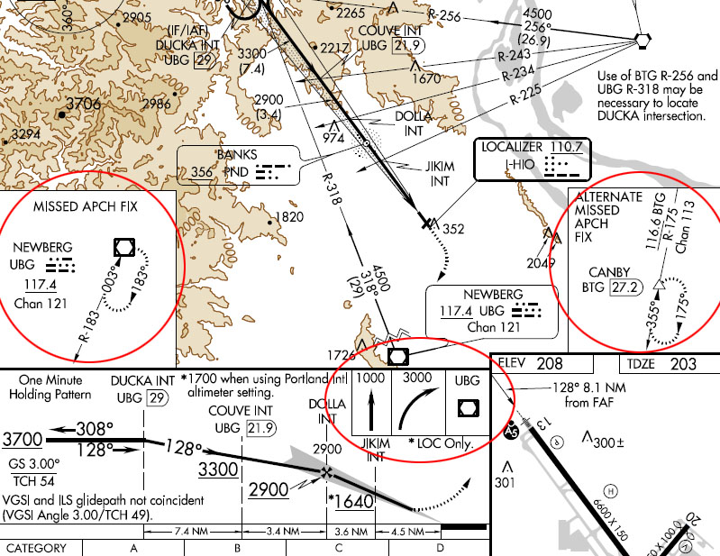 "The approach plate has instructions (circled, center) to get you to the Newberg VOR (left), but no route for getting you to the ""alternate"" hold at CANBY (right)."