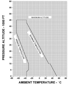 This chart shows the temperature limits for the Gulfstream IV airframe.